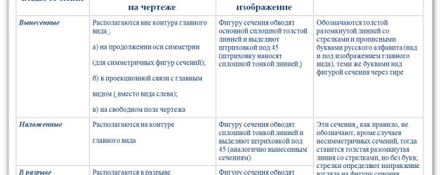 таблица «Классификация сечений»