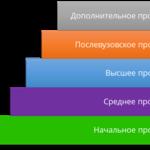 Виды профессионального образования